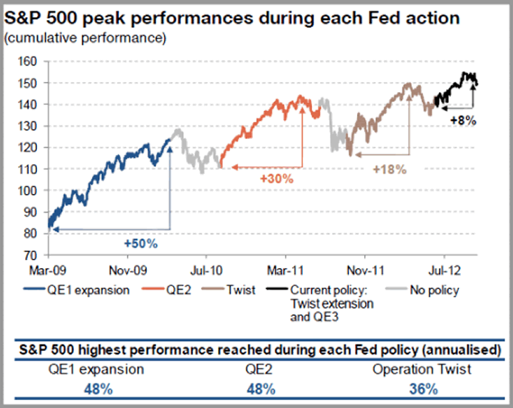 S&P 500 Peak Performances during each Fed action