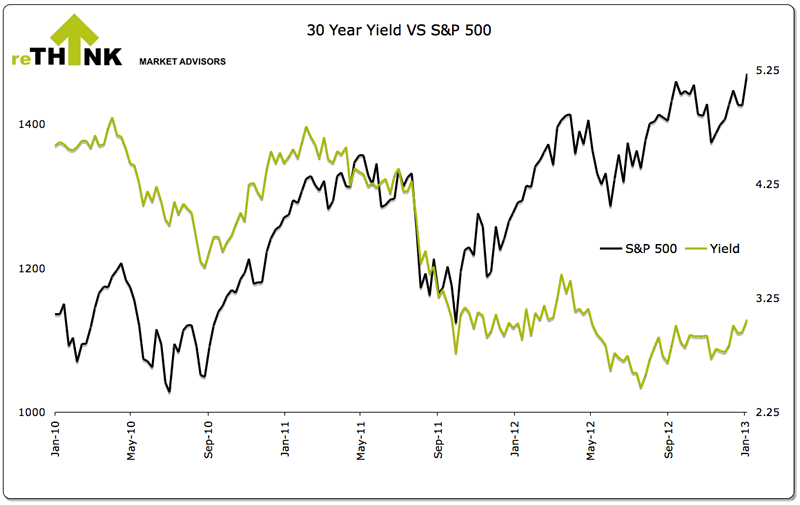 30 Yera Yield vs S&P 500