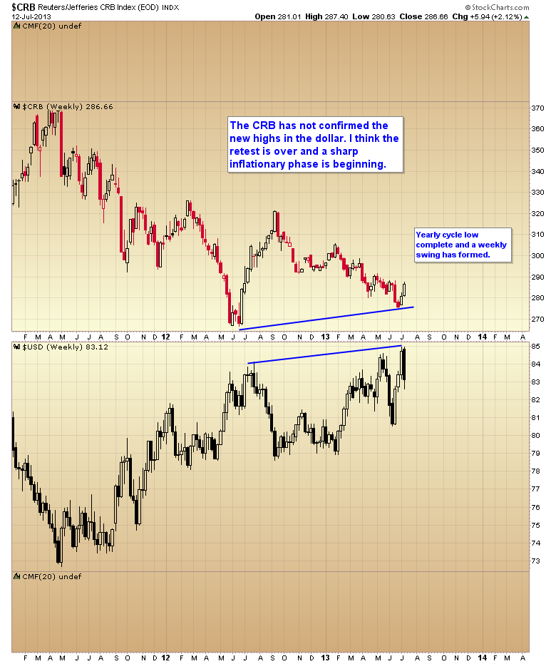 CRB versus US Dollar Index Chart