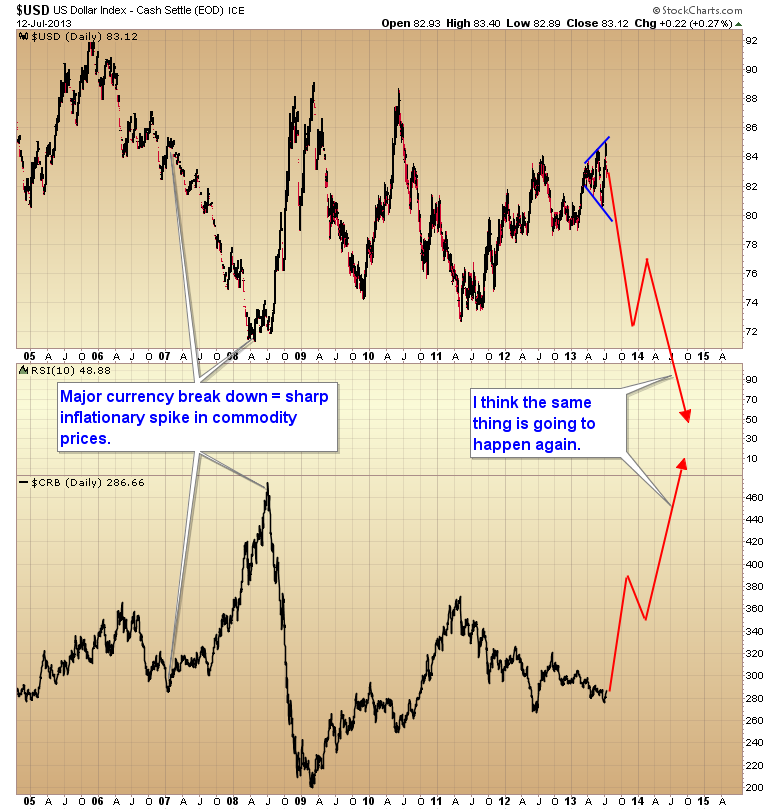 CRB versus US Dollar Index Chart 2