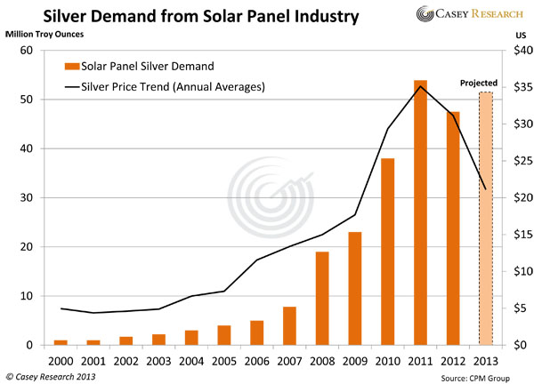 The Silver Solar Photovoltaic Bull Market In China The