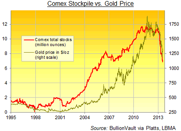 Comex Stockpile vs. Gold Price