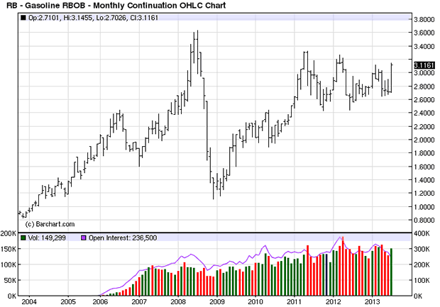 Gasoline Monthly Chart