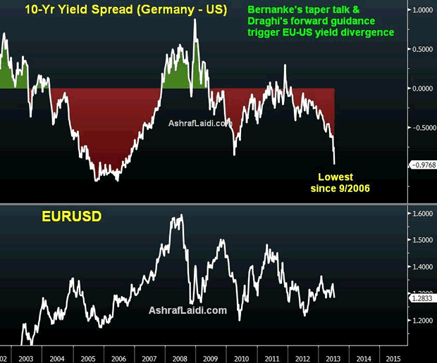Draghi's Guidance Light is NFP Train at End of Tunnel - Eu Us Spread Jul 5 (Chart 1)