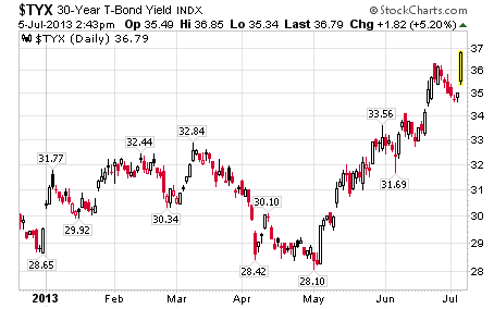$TYX: 30-Year Treasury Yield