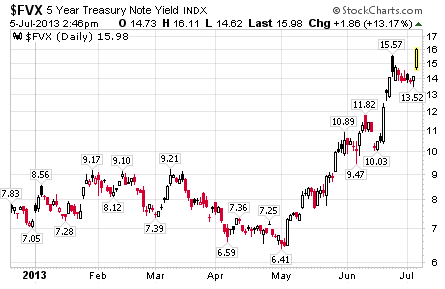 $FVX: 5-Year Treasury Yield