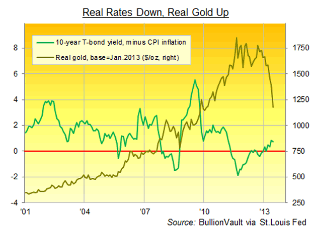 Real Rates Down, Real Gold Up