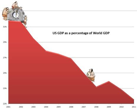 US GDP as a percentage of World GDP