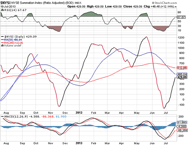NYSE Summation Index Daily Chart