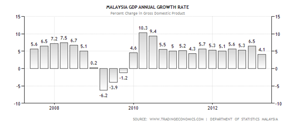 malaysia economic growth There are many but to name a few drivers: 1 small country of 30 mil people but  hard working and consious of thier duties 2 abundance of natural beauty which .