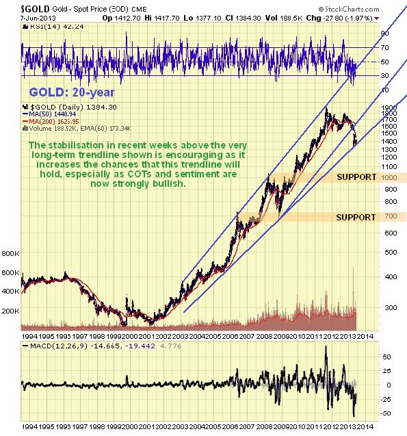 Gold 20-Year Chart