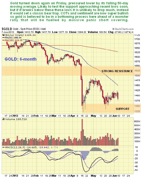 Gold 6-Month Chart