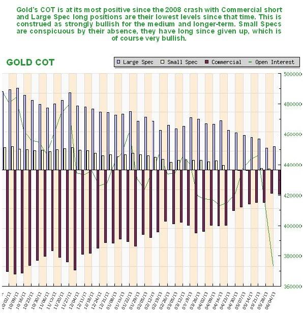 Gold COT Chart