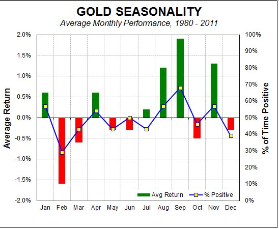 Gold Seasonality Chart
