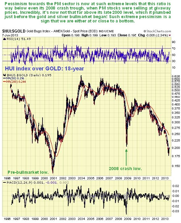 HUI Index Over Gold 18-Year Chart