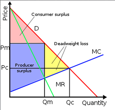 Market monopoly through austrian economics lenses the market as you might expect provides deeper insights into the concepts and implications of monopolies than mere points on a graph and has a rich understanding ccuart Gallery