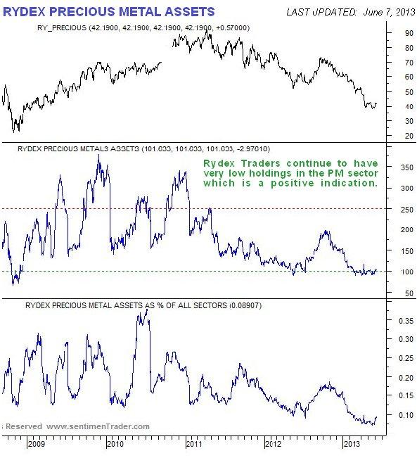 Rydex Precious Metals Assets Chart