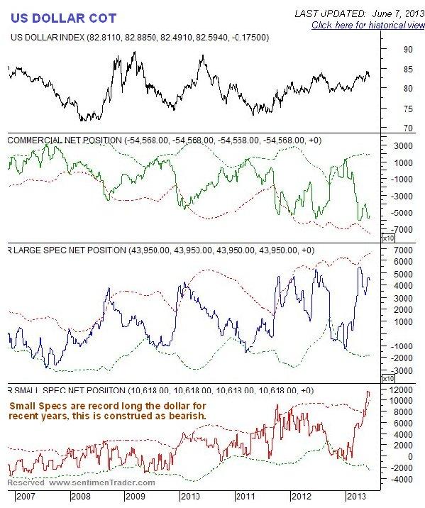 US Dollar COT Chart
