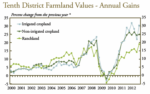 all farmland prices