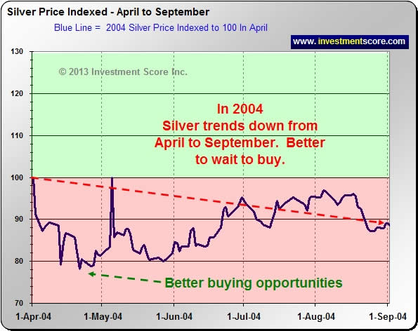 2004 Silver Chart