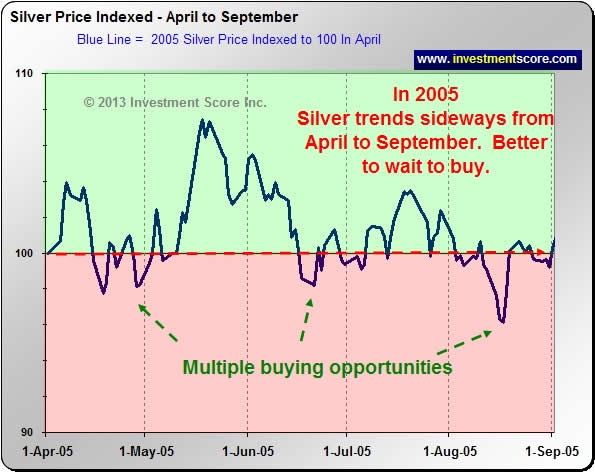 2005 Silver Chart