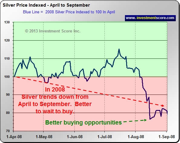 2008 Silver Chart
