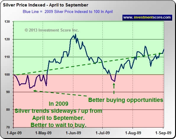 2009 Silver Chart