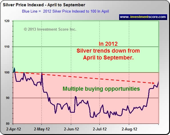 2012 Silver Chart