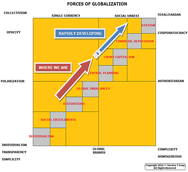 Forces of Globalization