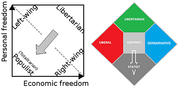 Nolan Charts: Personal Freedom versus Economic Freedom