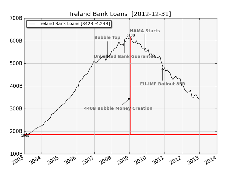 Ireland Bank Loans, creation