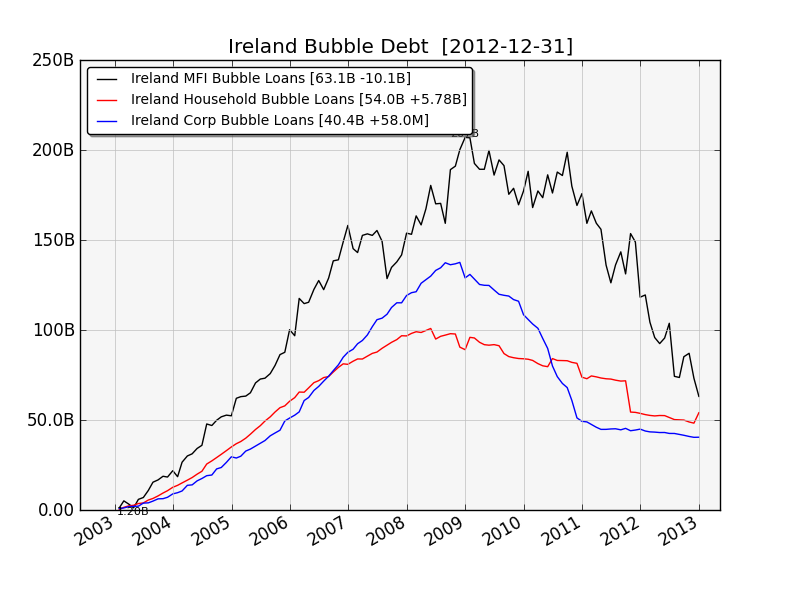 Ireland Bubble Loans