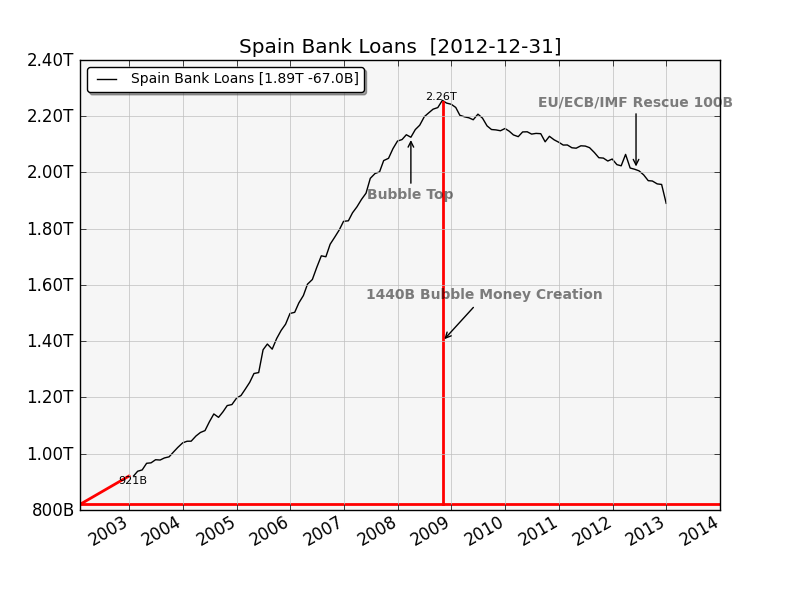 Spain Bank Loans, creation
