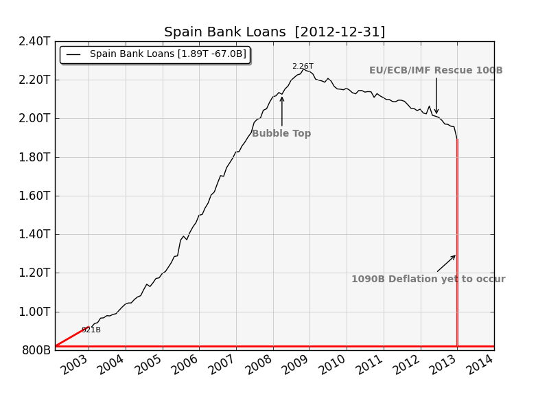 Spain Bank Loans Remaining