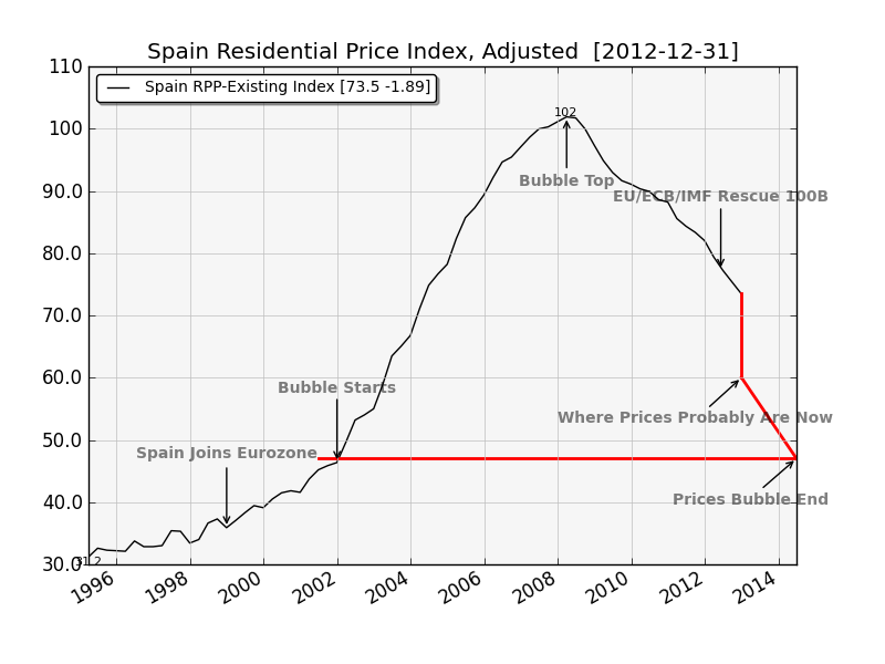 Spain Res RE Prices, adjusted