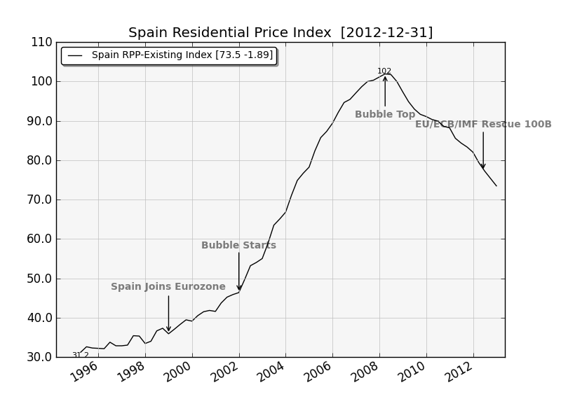 Spain Res RE Prices
