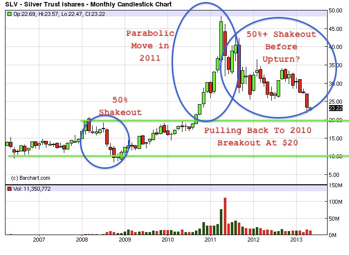 sLV - Silver Trust iShares - Monthly Candlestick Chart