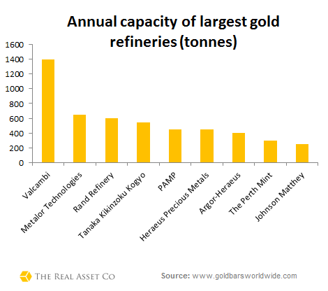 Nine largest gold refineries by capacity