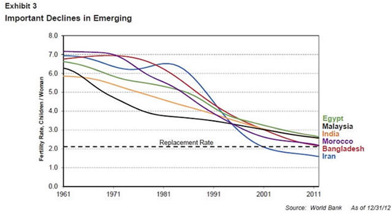 Falling World Population And The New Economic Prosperity thumbnail