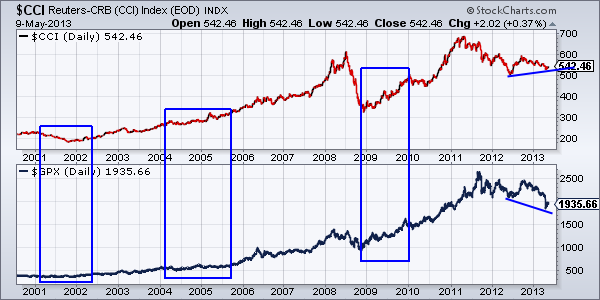 $CCI Reuters-CRB (CCI) Index (EOD) INDX