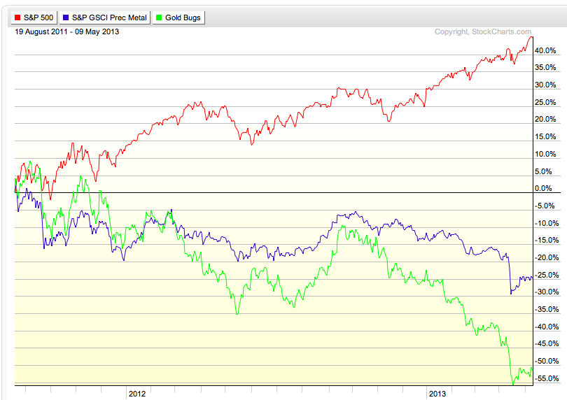 S&amp;P vs SAP vs HUI