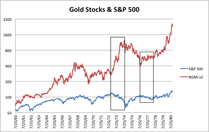 Gold Stocks (BGMI) vs S&amp;P 500