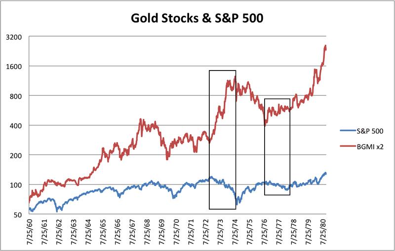 Gold Stocks (BGMI) vs S&P 500