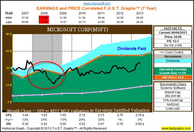 Investing in Recession Proof Leading Brands Stocks :: The