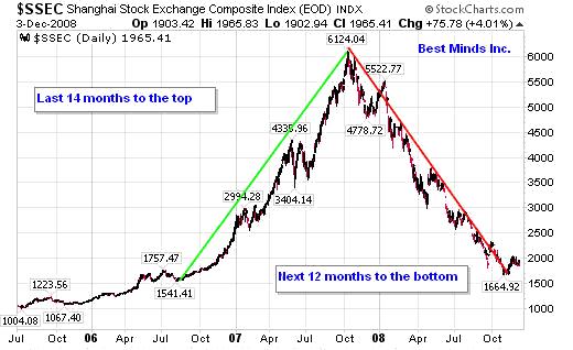 Shanghai Compsoite Index 2006-2008 Chart