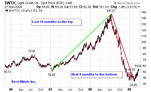 Light Crude Oil 2006-2009 Chart