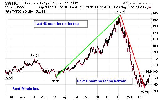 Stock Market Bubble and Herding