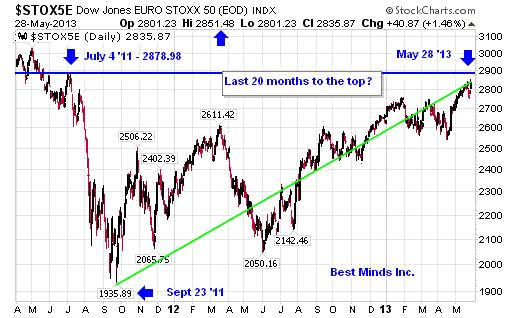 Dow Jones Euro Stoxx 50 Chart