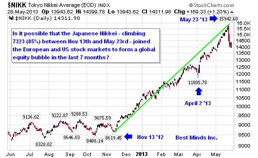 Tokyo Nikkei Average Chart