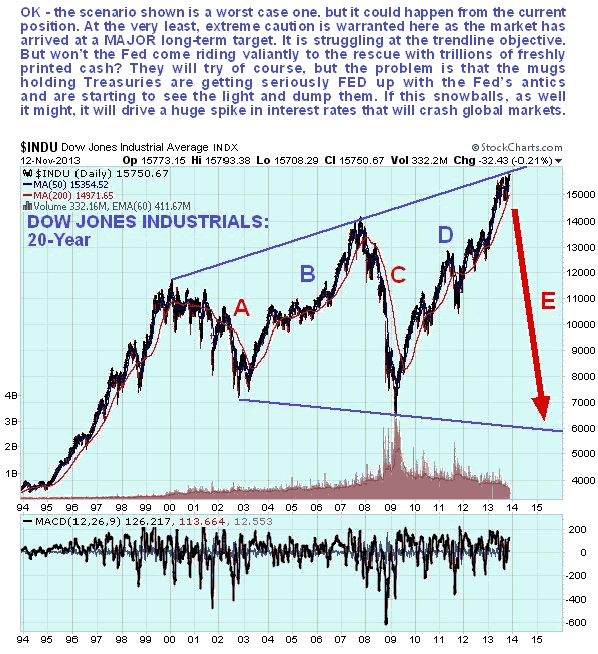 Dow Jones long term chart on 20 years: up-to-date chart November 2018